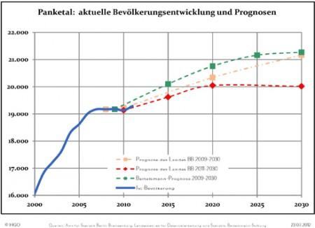 Anlage1_Einwohnerentwicklung_Panketal