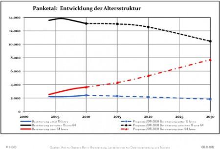 Anlage2_Altersstrukturentwicklung_Panketal